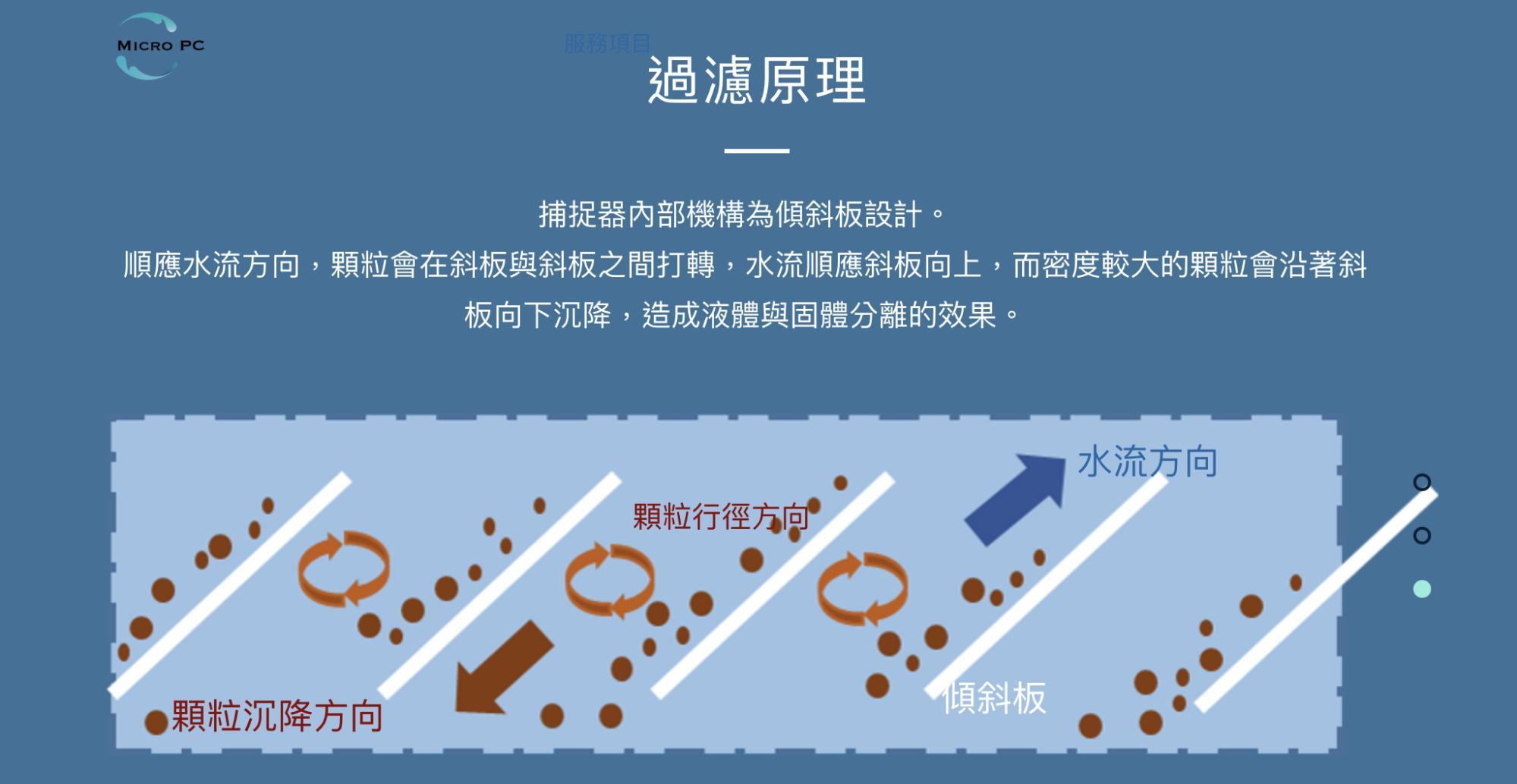 台灣在地之點點塑團隊(Micro-PC)之塑膠微粒-海洋處理技術原理示意圖