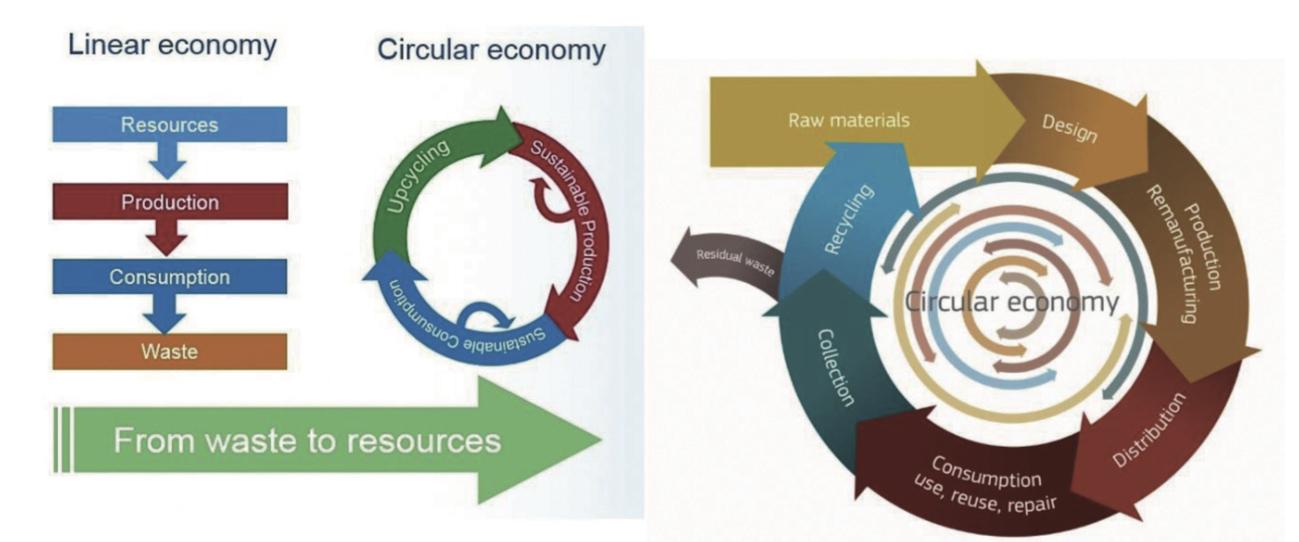 線性經濟與循環經濟概念示意圖
